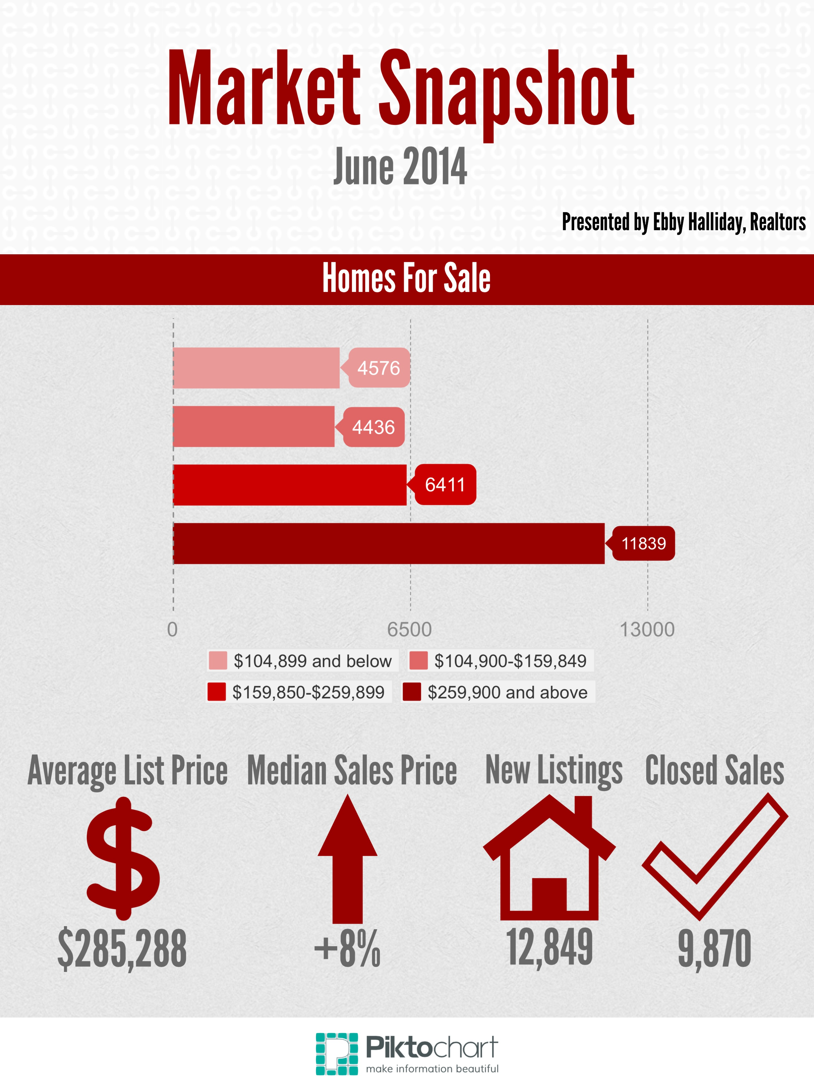Market Snapshot June 2014