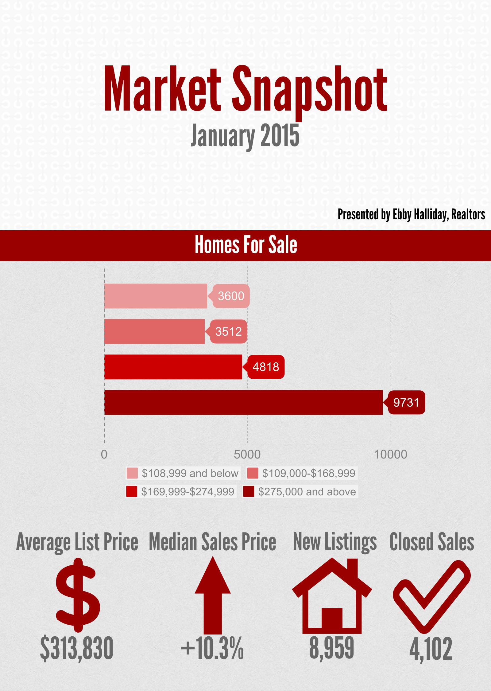 Market Snapshot January 2015