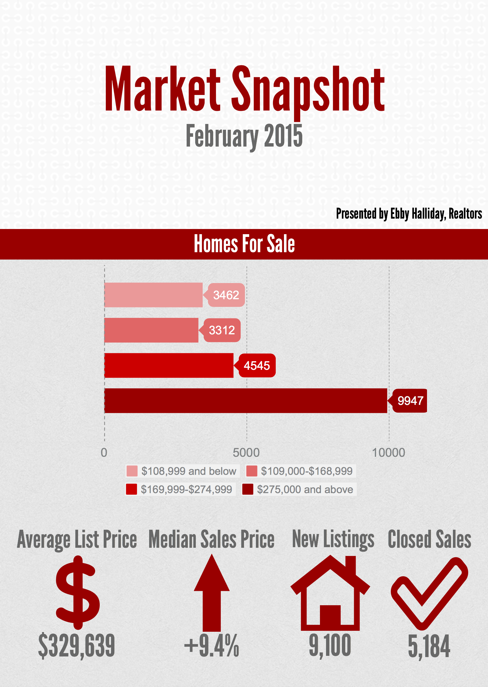 Market Snapshot: February 2015