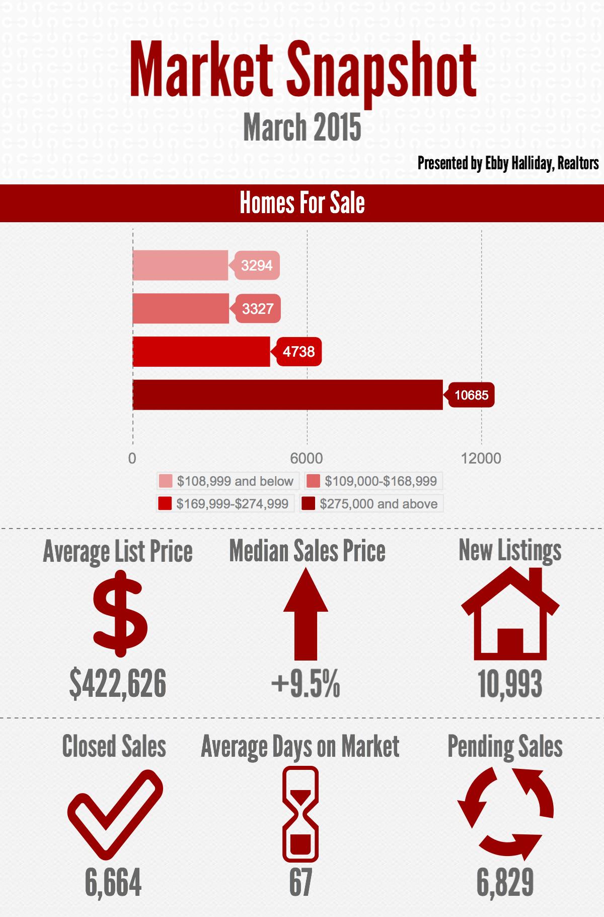 Market Snapshot: March 2015