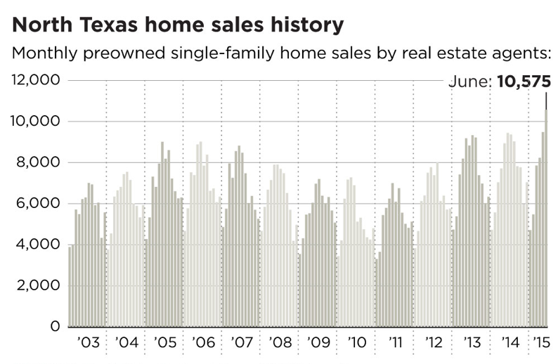 D-FW Home Sales Hit Record High