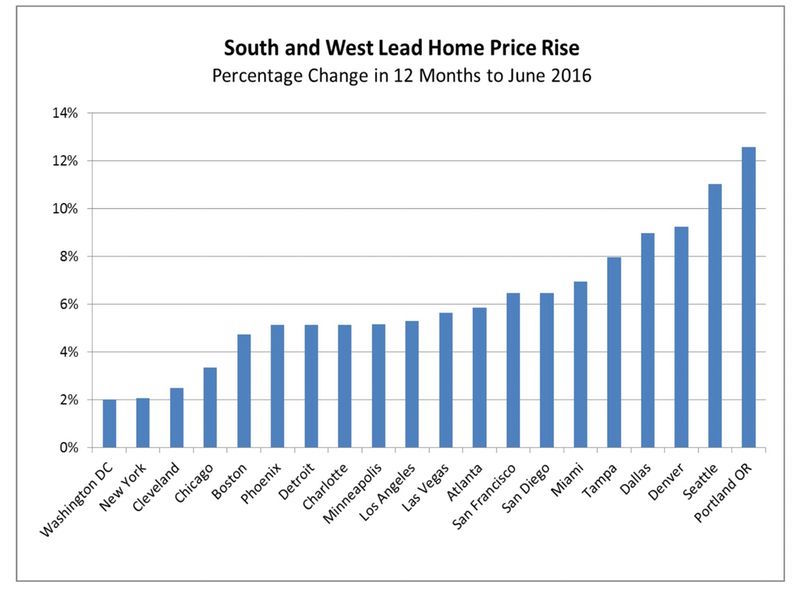 North Texas Housing Market Among Nation's Hottest