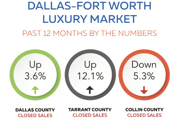 North Texas Luxury Home Market Grows
